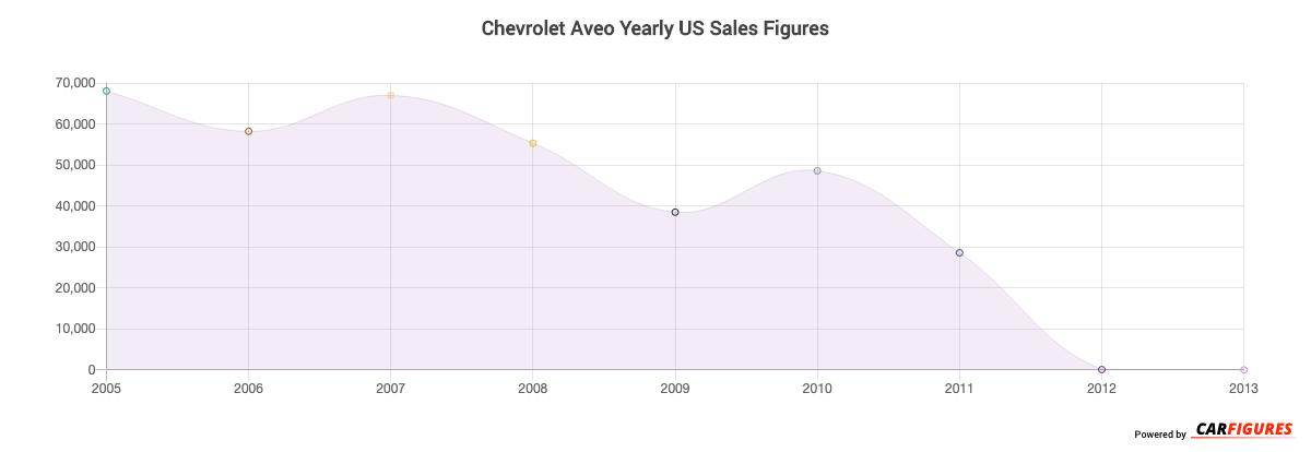 Chevrolet Aveo Year Sales Graph