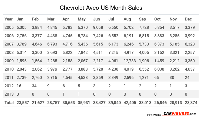 Chevrolet Aveo Month Sales Table