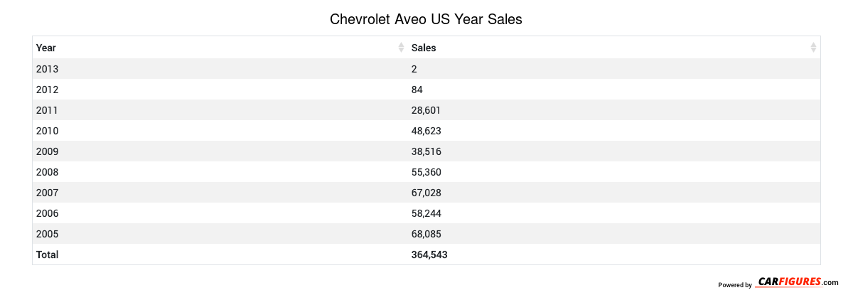 Chevrolet Aveo Year Sales Table