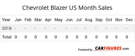 Chevrolet Blazer Month Sales Table