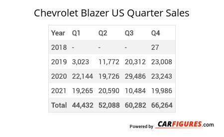 Chevrolet Blazer Quarter Sales Table