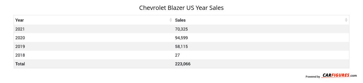 Chevrolet Blazer Year Sales Table