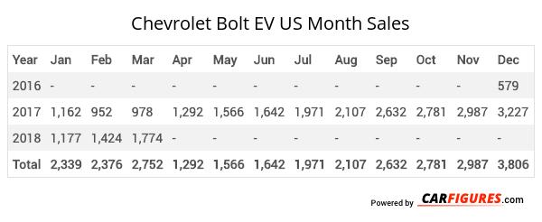 Chevrolet Bolt EV Month Sales Table