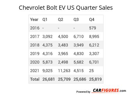Chevrolet Bolt EV Quarter Sales Table