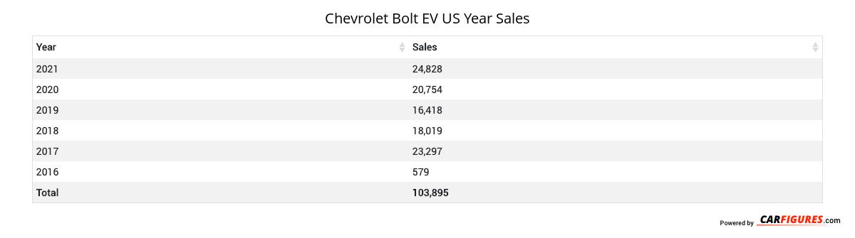 Chevrolet Bolt EV Year Sales Table