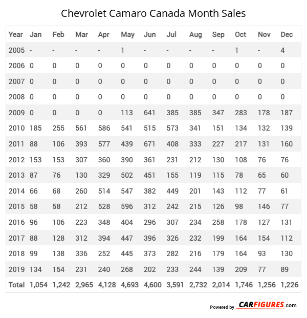 Chevrolet Camaro Month Sales Table