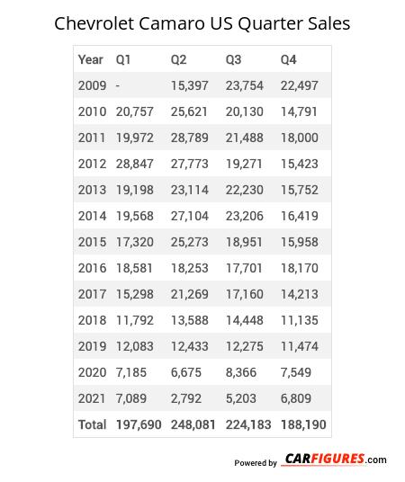 Chevrolet Camaro Quarter Sales Table