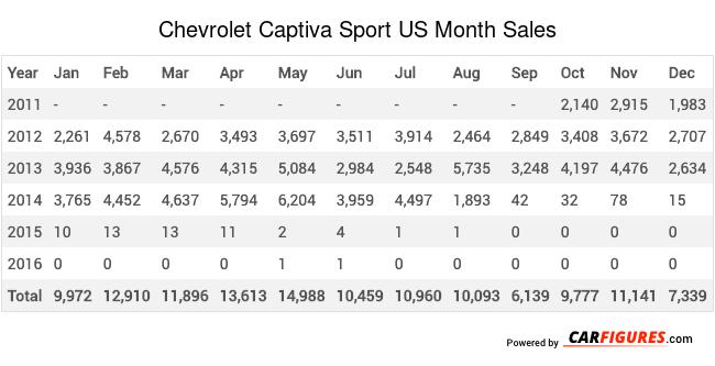 Chevrolet Captiva Sport Month Sales Table