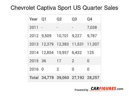 Chevrolet Captiva Sport Quarter Sales Table