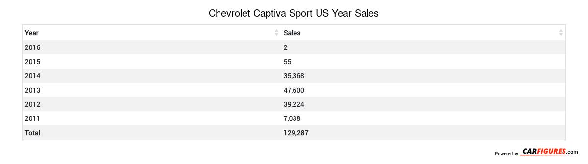 Chevrolet Captiva Sport Year Sales Table