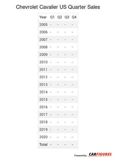 Chevrolet Cavalier Quarter Sales Table