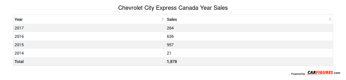 Chevrolet City Express Year Sales Table