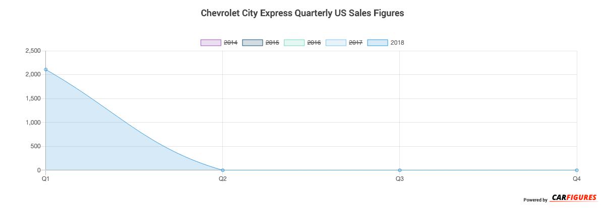 Chevrolet City Express Quarter Sales Graph