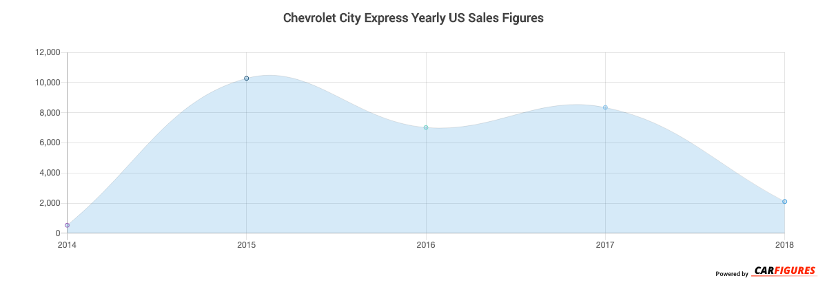 Chevrolet City Express Year Sales Graph
