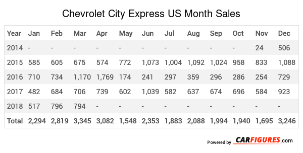 Chevrolet City Express Month Sales Table