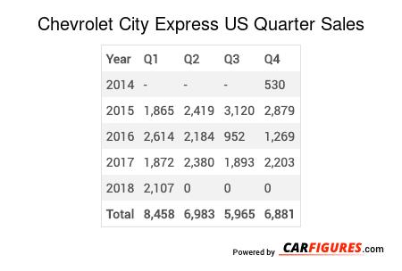 Chevrolet City Express Quarter Sales Table