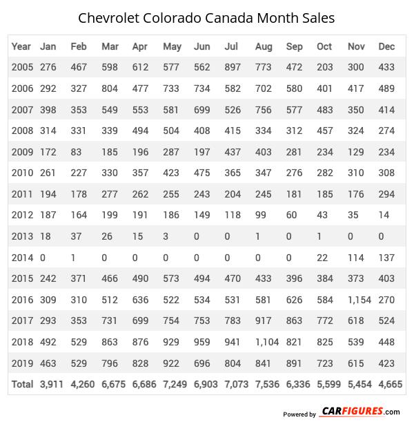 Chevrolet Colorado Month Sales Table