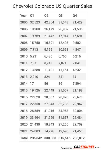 Chevrolet Colorado Quarter Sales Table