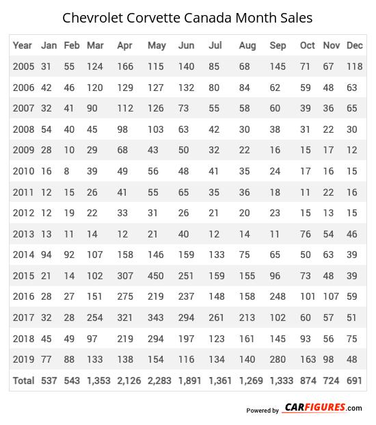 Chevrolet Corvette Month Sales Table