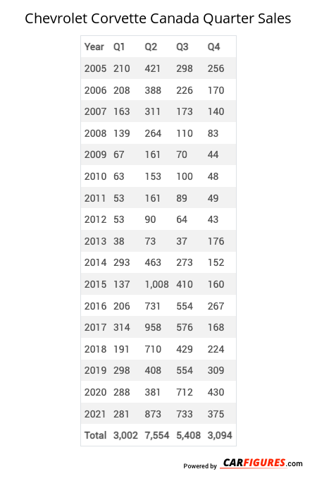 Chevrolet Corvette Quarter Sales Table