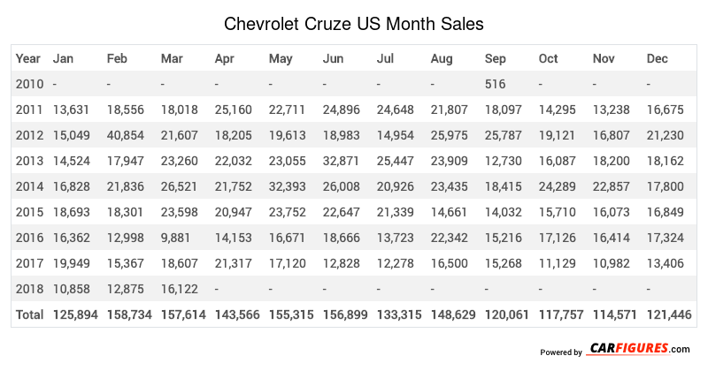 Chevrolet Cruze Month Sales Table