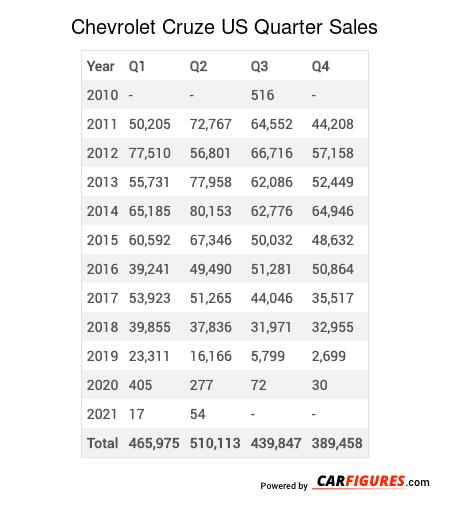 Chevrolet Cruze Quarter Sales Table
