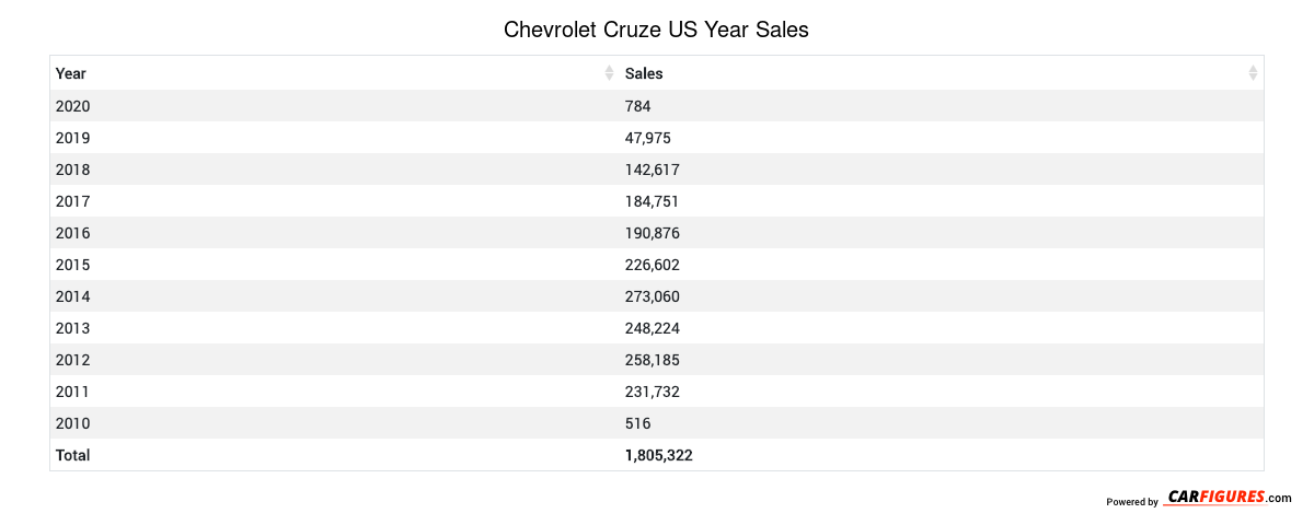 Chevrolet Cruze Year Sales Table