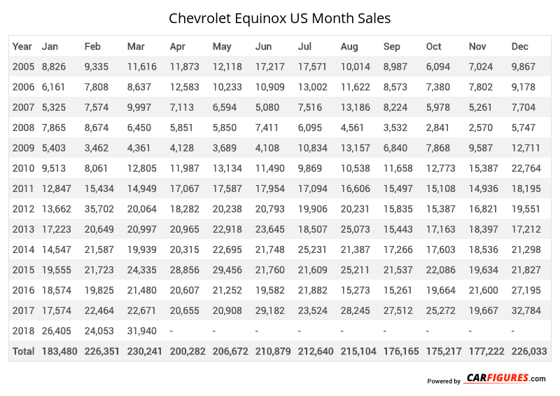 Chevrolet Equinox Month Sales Table