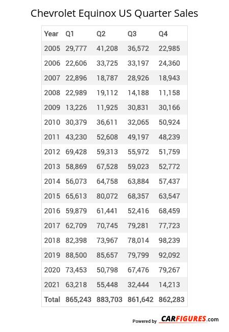 Chevrolet Equinox Quarter Sales Table