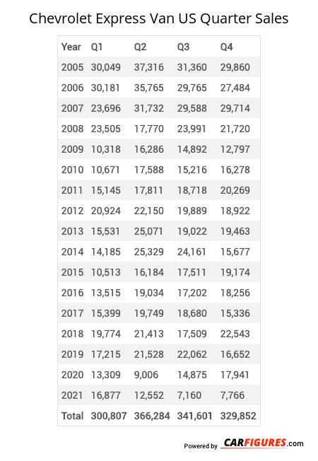 Chevrolet Express Van Quarter Sales Table