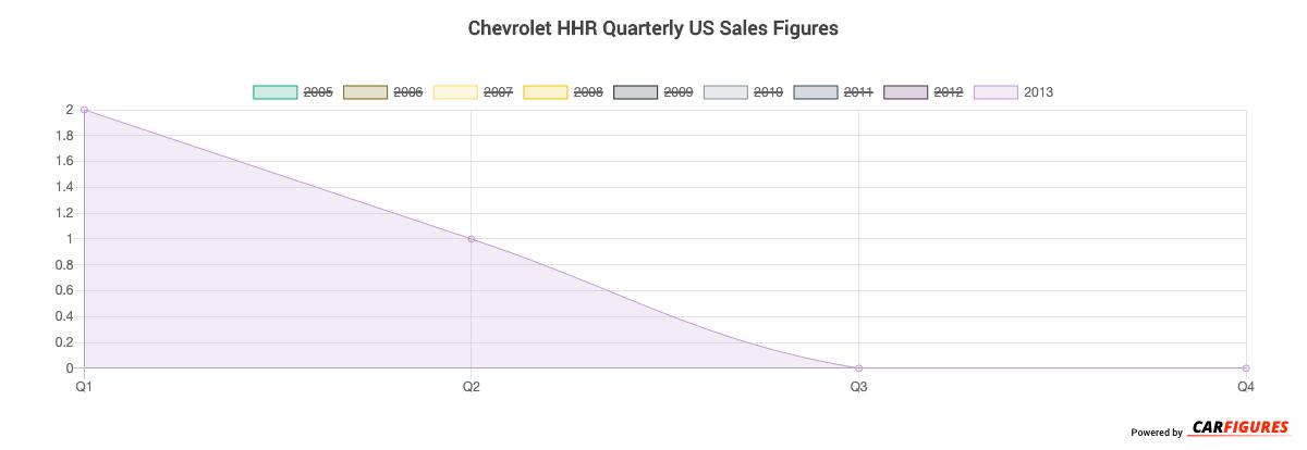 Chevrolet HHR Quarter Sales Graph