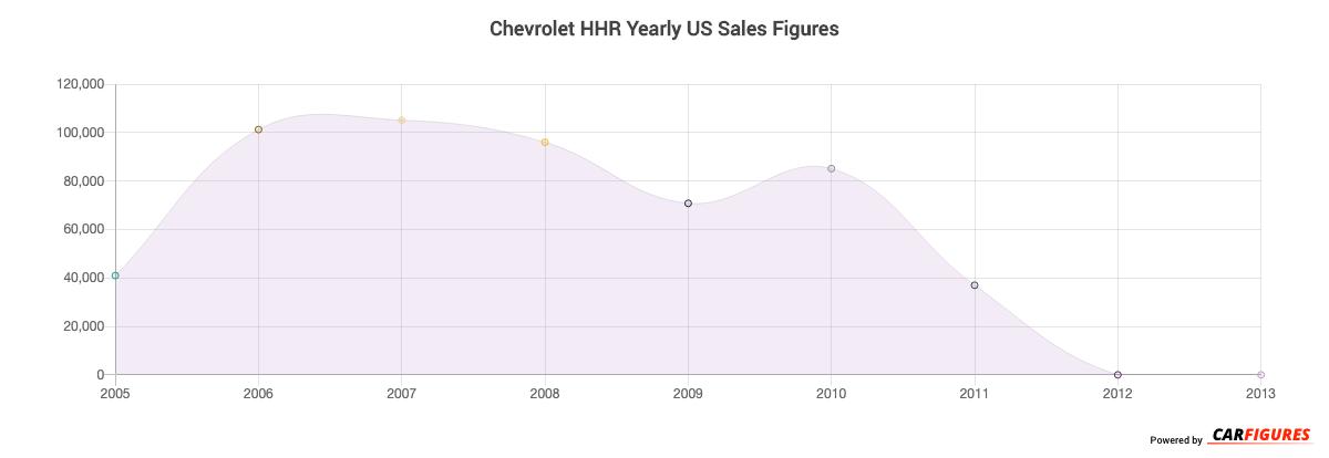 Chevrolet HHR Year Sales Graph