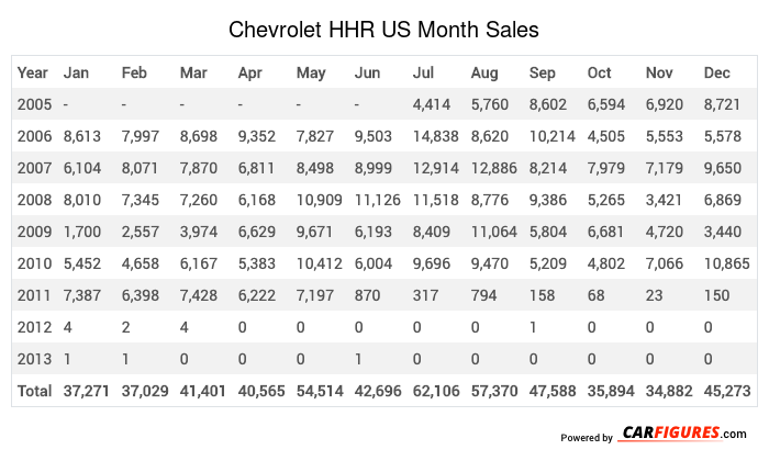 Chevrolet HHR Month Sales Table