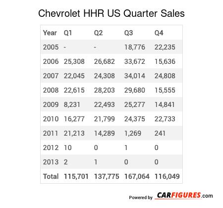 Chevrolet HHR Quarter Sales Table