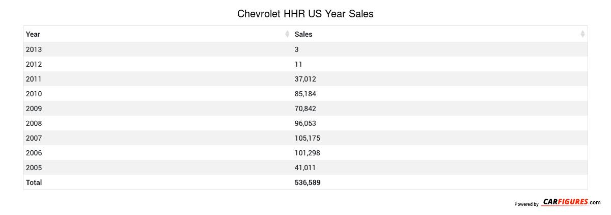 Chevrolet HHR Year Sales Table