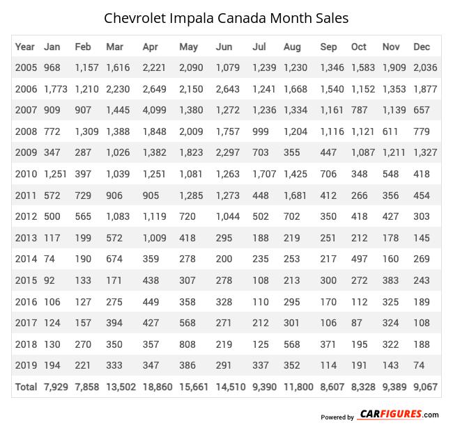 Chevrolet Impala Month Sales Table