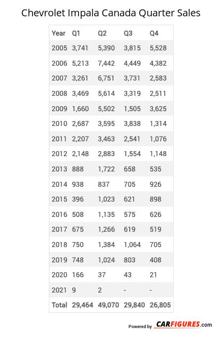 Chevrolet Impala Quarter Sales Table