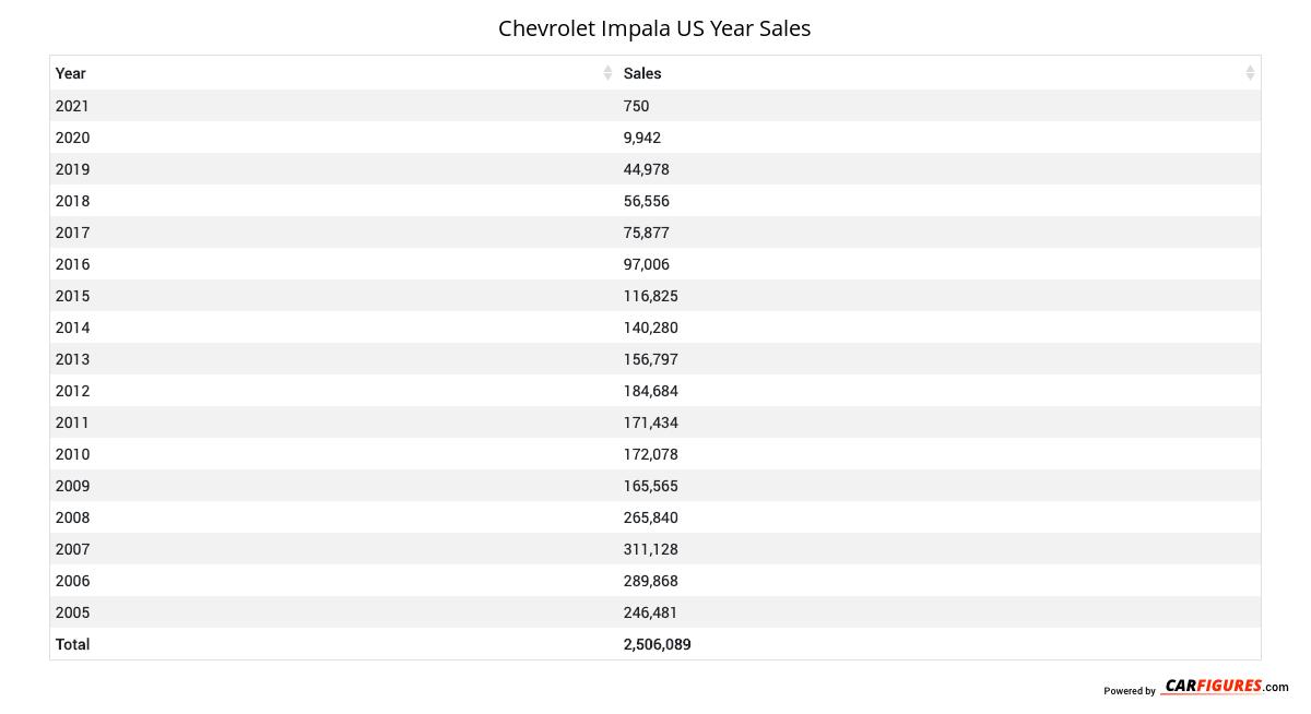 Chevrolet Impala Year Sales Table