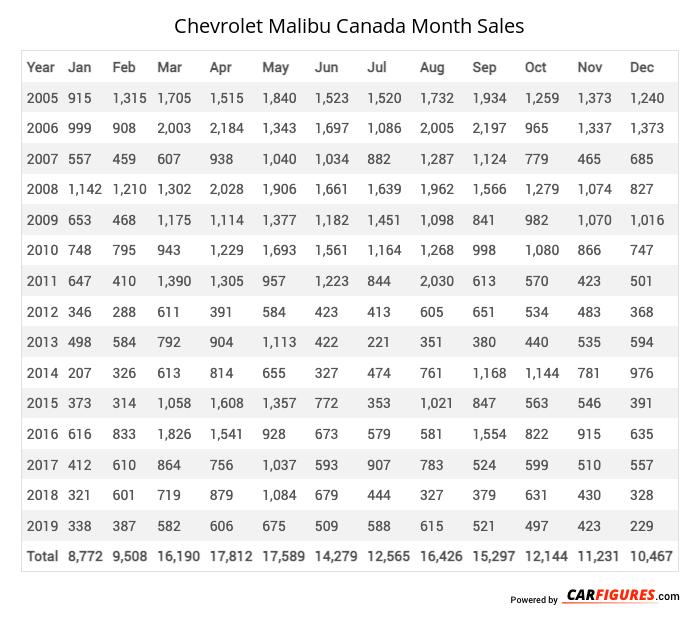 Chevrolet Malibu Month Sales Table
