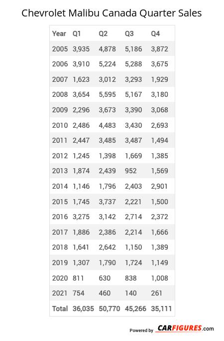 Chevrolet Malibu Quarter Sales Table