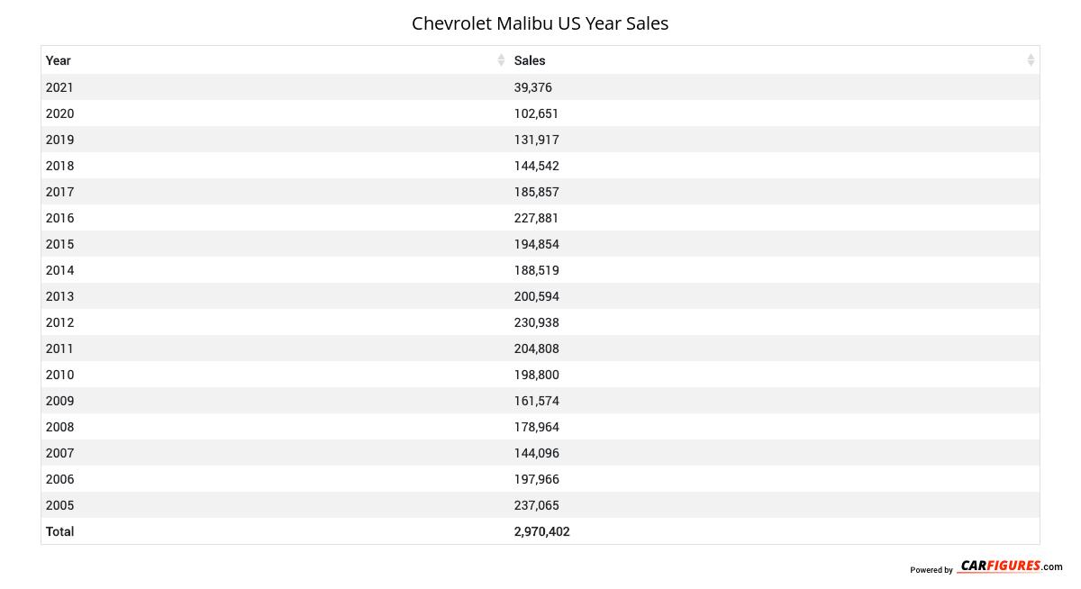 Chevrolet Malibu Year Sales Table