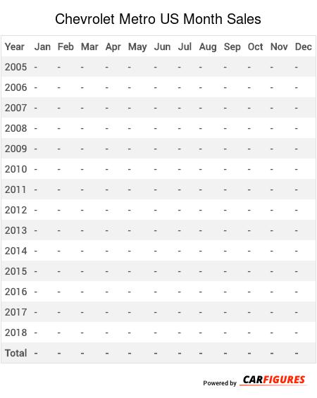 Chevrolet Metro Month Sales Table