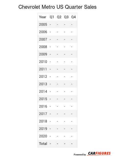 Chevrolet Metro Quarter Sales Table