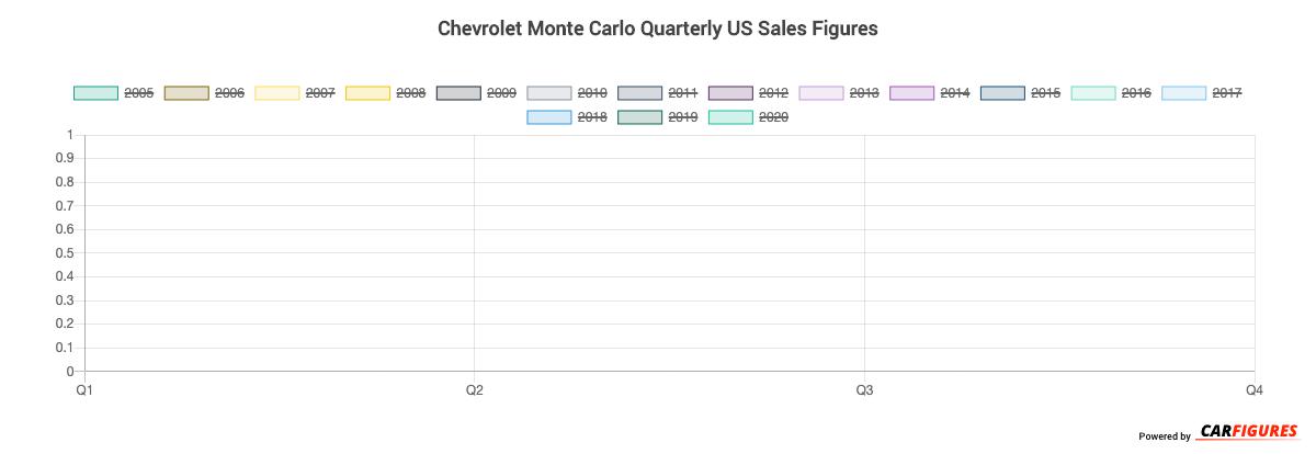 Chevrolet Monte Carlo Quarter Sales Graph