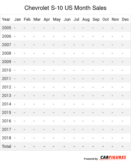 Chevrolet S-10 Month Sales Table