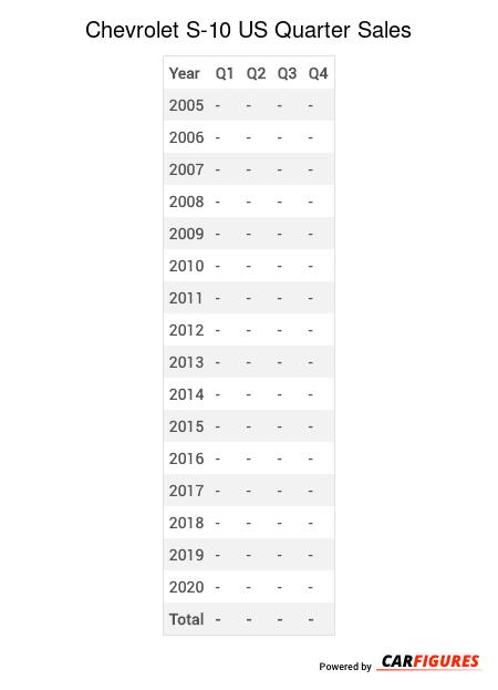 Chevrolet S-10 Quarter Sales Table