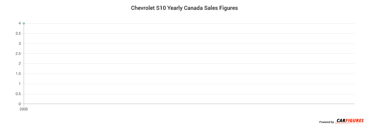 Chevrolet S10 Year Sales Graph