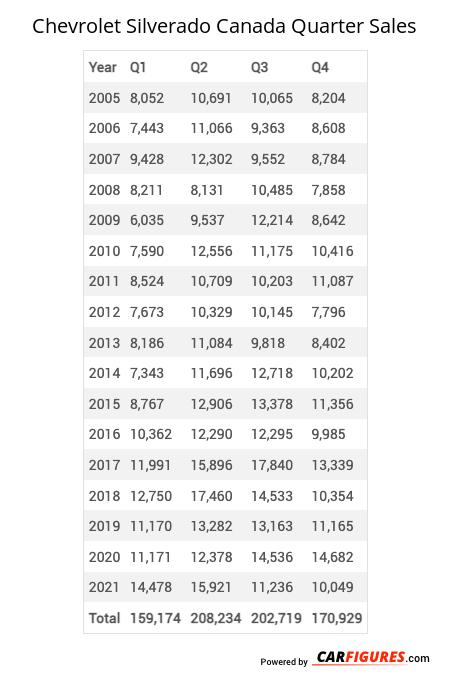 Chevrolet Silverado Quarter Sales Table