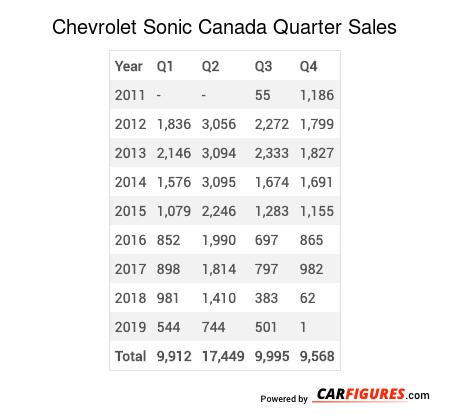 Chevrolet Sonic Quarter Sales Table