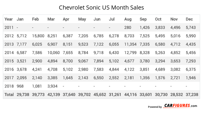 Chevrolet Sonic Month Sales Table